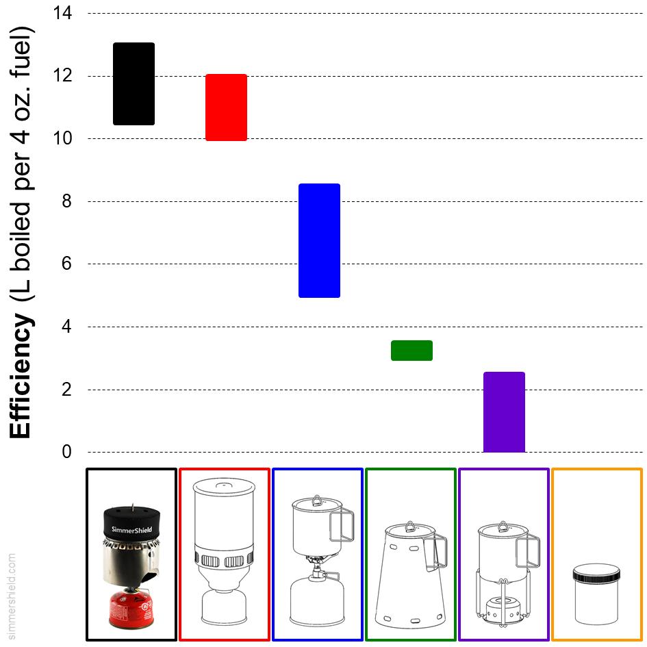 comparison of fuel efficiency