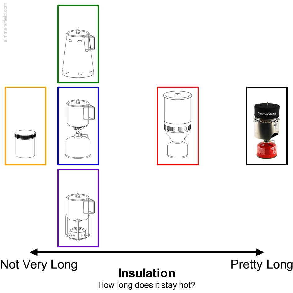 comparison of insulation quality