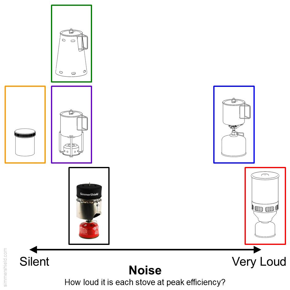 comparison of noise levels
